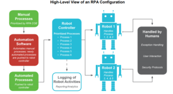 RPA Discussions Archives - RPA Tools
